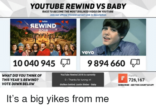 Justin Bieber, youtube.com, and Link: YOUTUBE REWIND VS BABY  RACE TO BECOME THE MOST DISLIKED VIDEO ON YOUTUBE  Join our official Discord server! Link in description  YouTube  SEWIND  2018  vevo  10 040 9459894 660  WHAT DID YOU THINK OF  THIS YEAR'S REWIND?  VOTE DOWN BELOW  YouTube Rewind 2018 is currently  0 Thanks for tuning in!  dislikes behind Justin Bieber Baby  FlareTV  726,167  SUBSCRIBE-SEE THIS COUNT G0 UP!