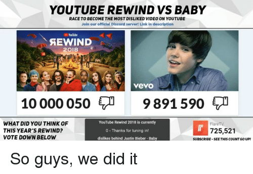 Justin Bieber, youtube.com, and Link: YOUTUBE REWIND VS BABY  RACE TO BECOME THE MOST DISLIKED VIDEO ON YOUTUBE  Join our official Discord server! Link in description  YouTube  SEWIND  2018  vevo  10 000 0509891590  WHAT DID YOU THINK OF  THIS YEAR'S REWIND?  VOTE DOWN BELOW  YouTube Rewind 2018 is currently  0 Thanks for tuning in!  dislikes behind Justin Bieber Baby  FlareTV  725,521  SUBSCRIBE -SEE THIS COUNT GO UP!